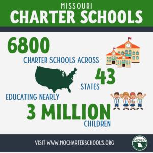 Charter Schools - numbers of schools